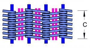 schematische weergave spiraalband